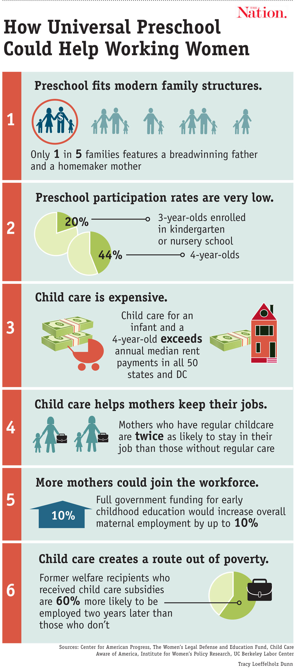 Early Learning Coalition Of Polk County: INFOGRAPHIC: How Universal Preschool Is An Economic Boon